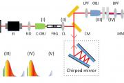 Coherent Anti-Stokes Raman Spectroscopy based on Fiber Optics